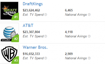 DraftKings Executes Huge Marketing Spend